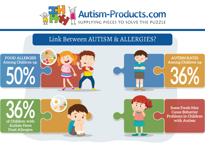 Is Autism Linked To Food Allergies >> Is There A Link Between Autism Food Allergies Autism Products